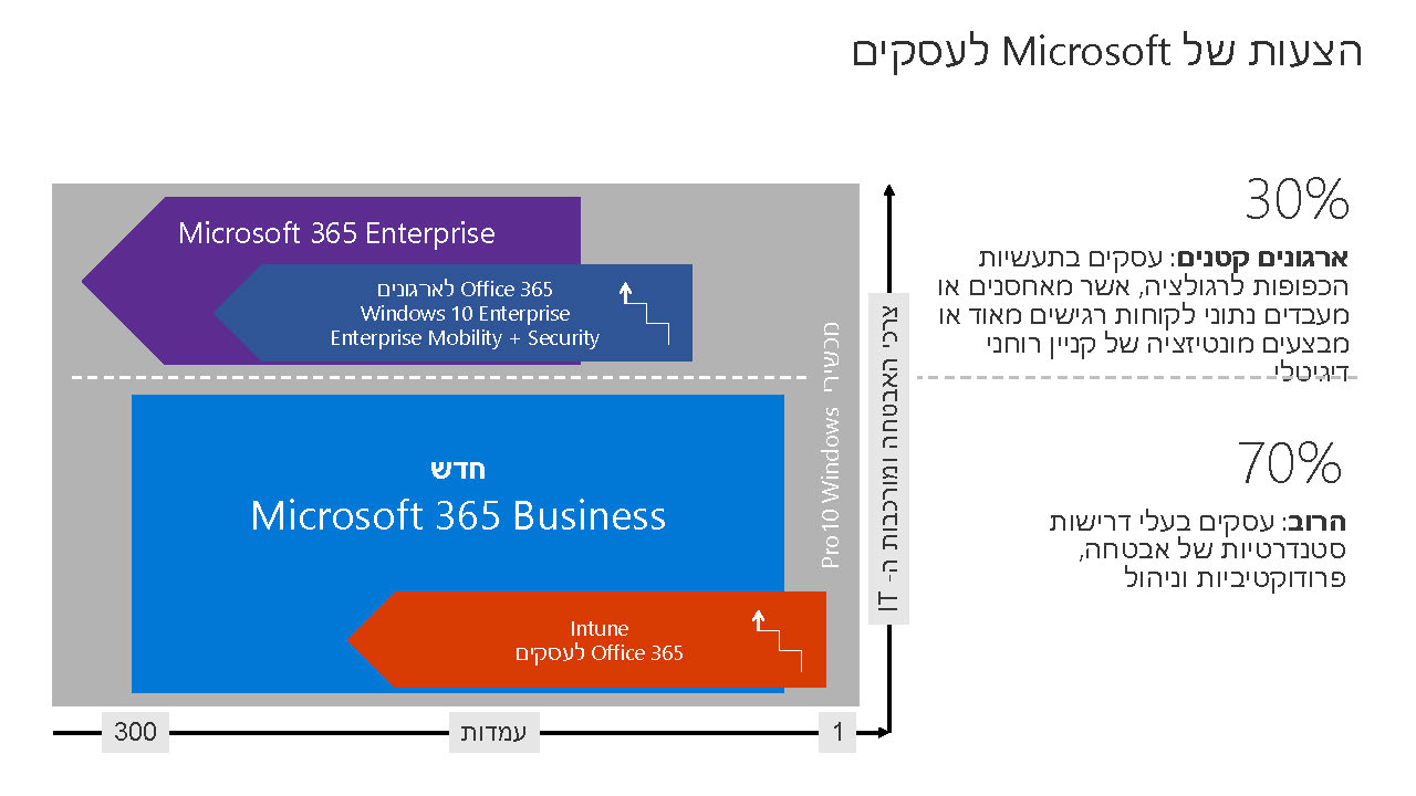 Microsoft 365 Business Licensing Deck HE Page 01
